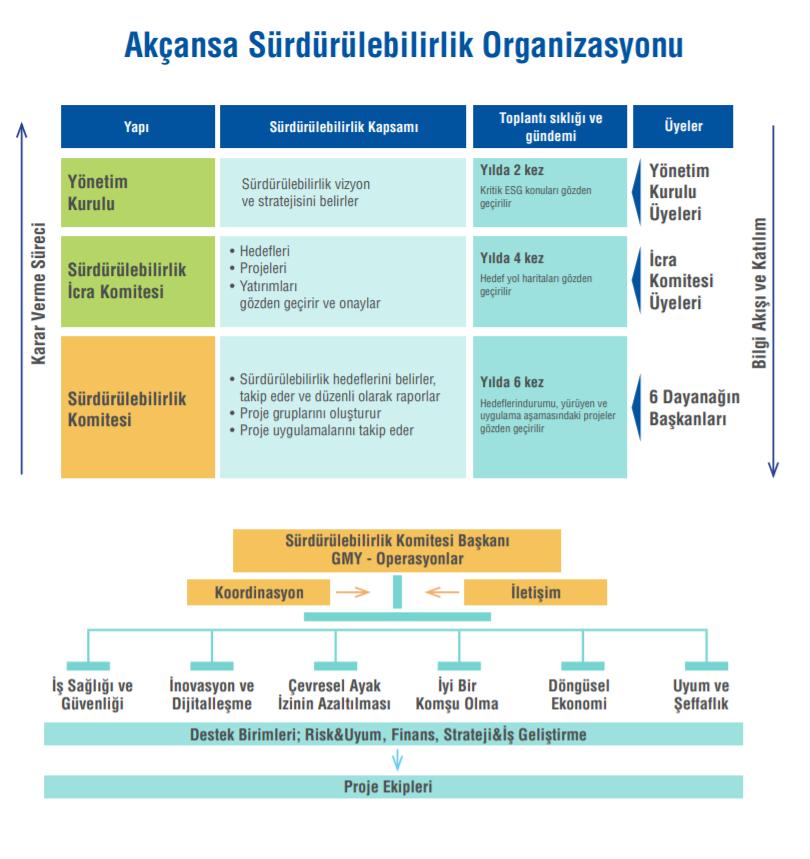 Akçansa Sürdürülebilirlik Organizasyonu